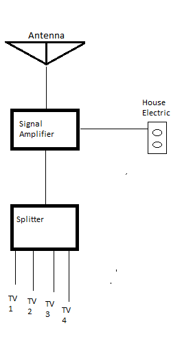 Tv Aerial Socket Wiring Diagram